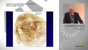 Modern Management of Benign Skull Base Tumors